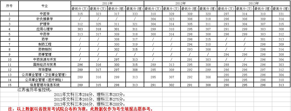 南京中医药大学翰林学院2013年各省各专业录取分数线