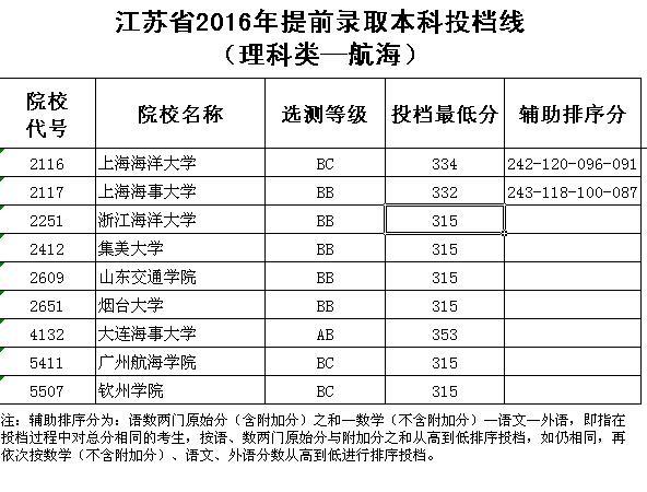 江苏省2016年提前录取本科投档线(理科类—航海)