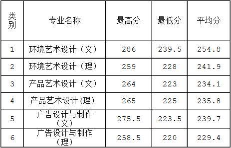 河南工学院2016年艺术专科专业录取分数线