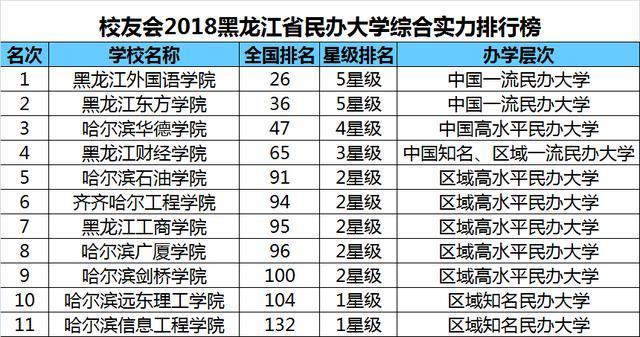 黑龙江省大学排名_黑龙江省科技大学视频