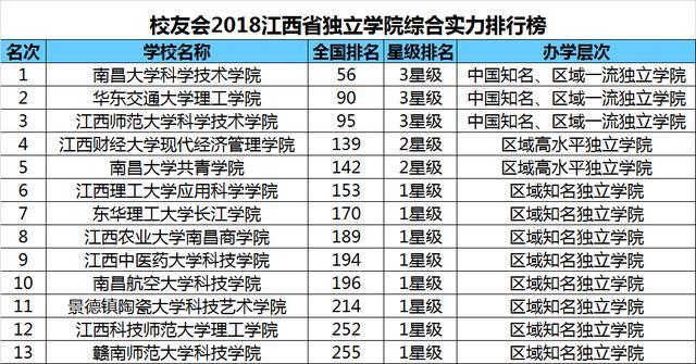 江西高校排名_江西高校