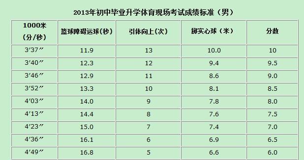 2013年初中毕业升学体育现场考试成绩标准(男)
