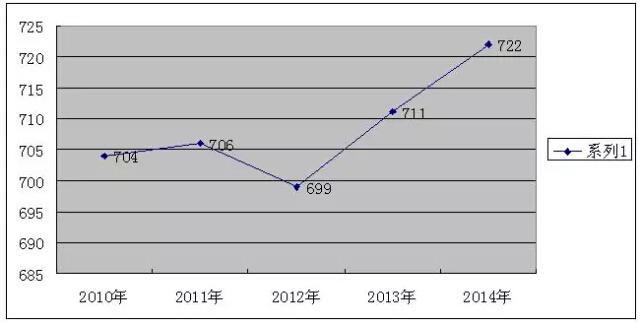 广州大学附中2010 2014年中考录取分数线
