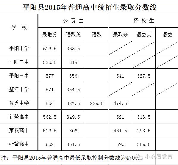 2015年浙江平阳中考分数线高中部圣西利亚图片