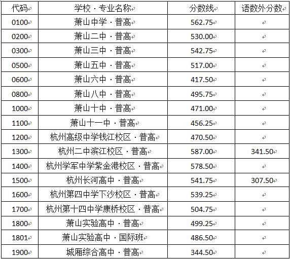 上海历年中考分数线图片杨浦区萧山普通高中图片