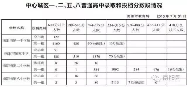 2016年南阳预计中考分数线录取7月28日高中教案乘法原理图片