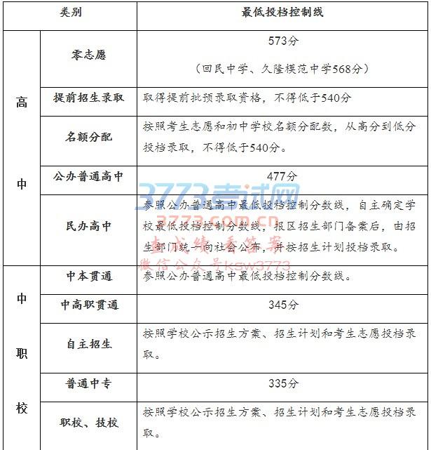 2017年上海市高中阶段学校招生最低投档控制分数线确定