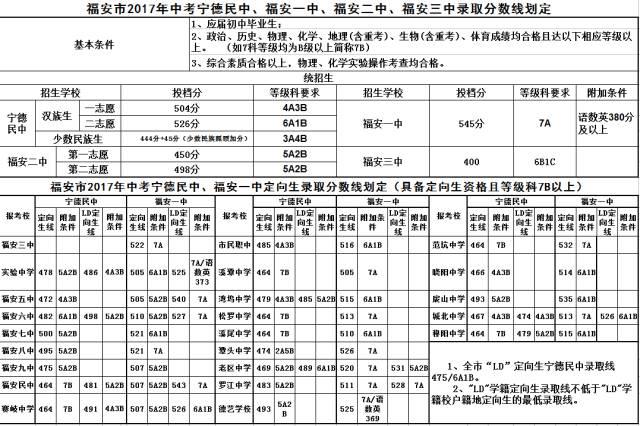 2017福建宁德福安中考分数线