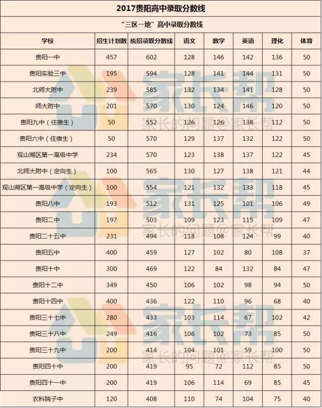 2017贵阳贵州食品v食品漂白分数线_中考_无忧高中用高中化学录取过氧化氢图片