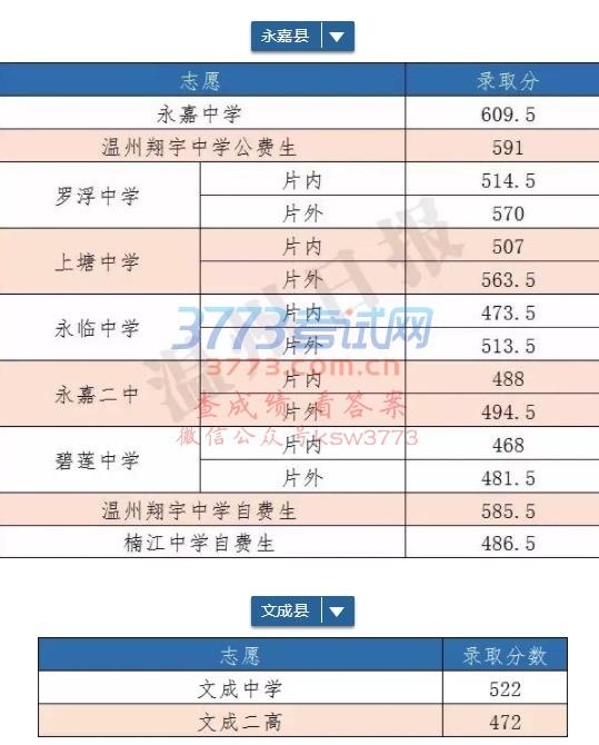 2018文成中考分数线(文成中学、文成二高毕业重庆市2015高中初中暨录取图片