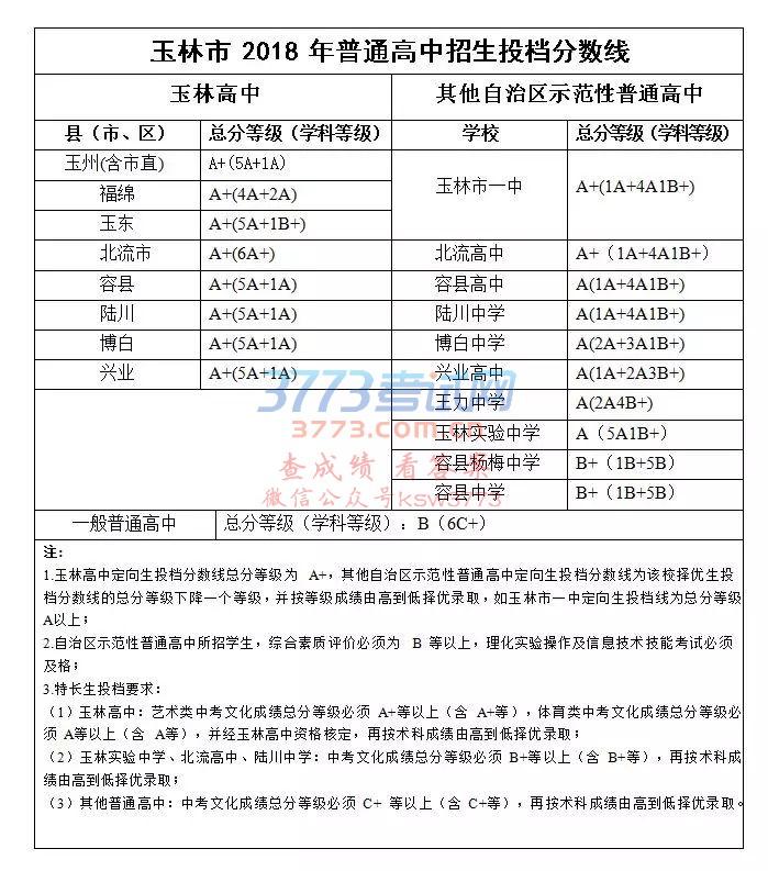 2018玉林中考分数线      2018年中考信息不断变化,www.91zhongkao.